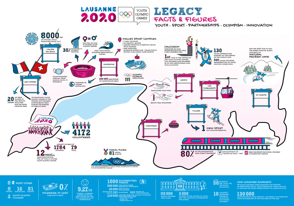 Lausanne-2020-Infographic-ENG